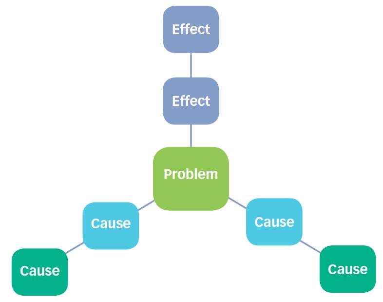 Basic Problem Tree