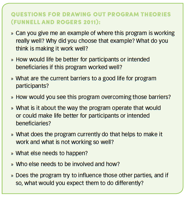 Drawing out program theories